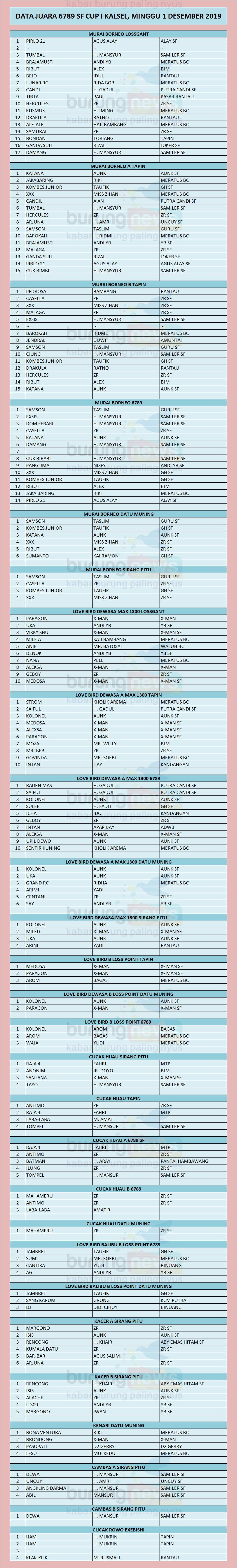 Data Juara 6789 Sf Cup 1 Tapin Kalsel Minggu 1 Desember 2019 Burungnews